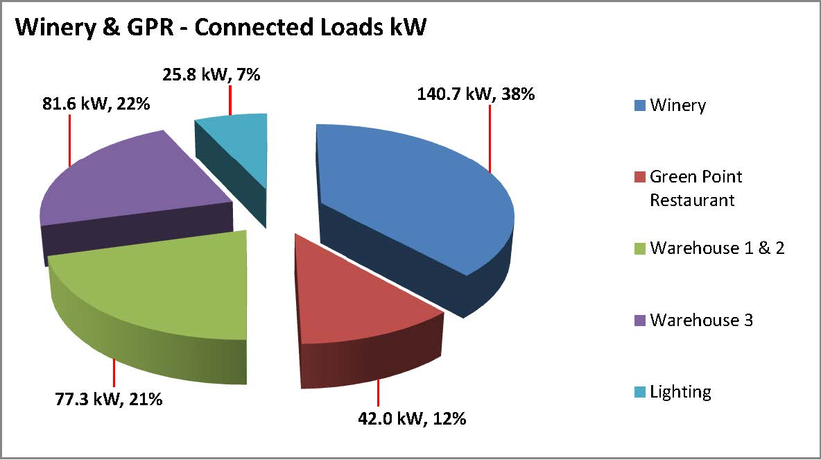 Energy Usage Analysis 1