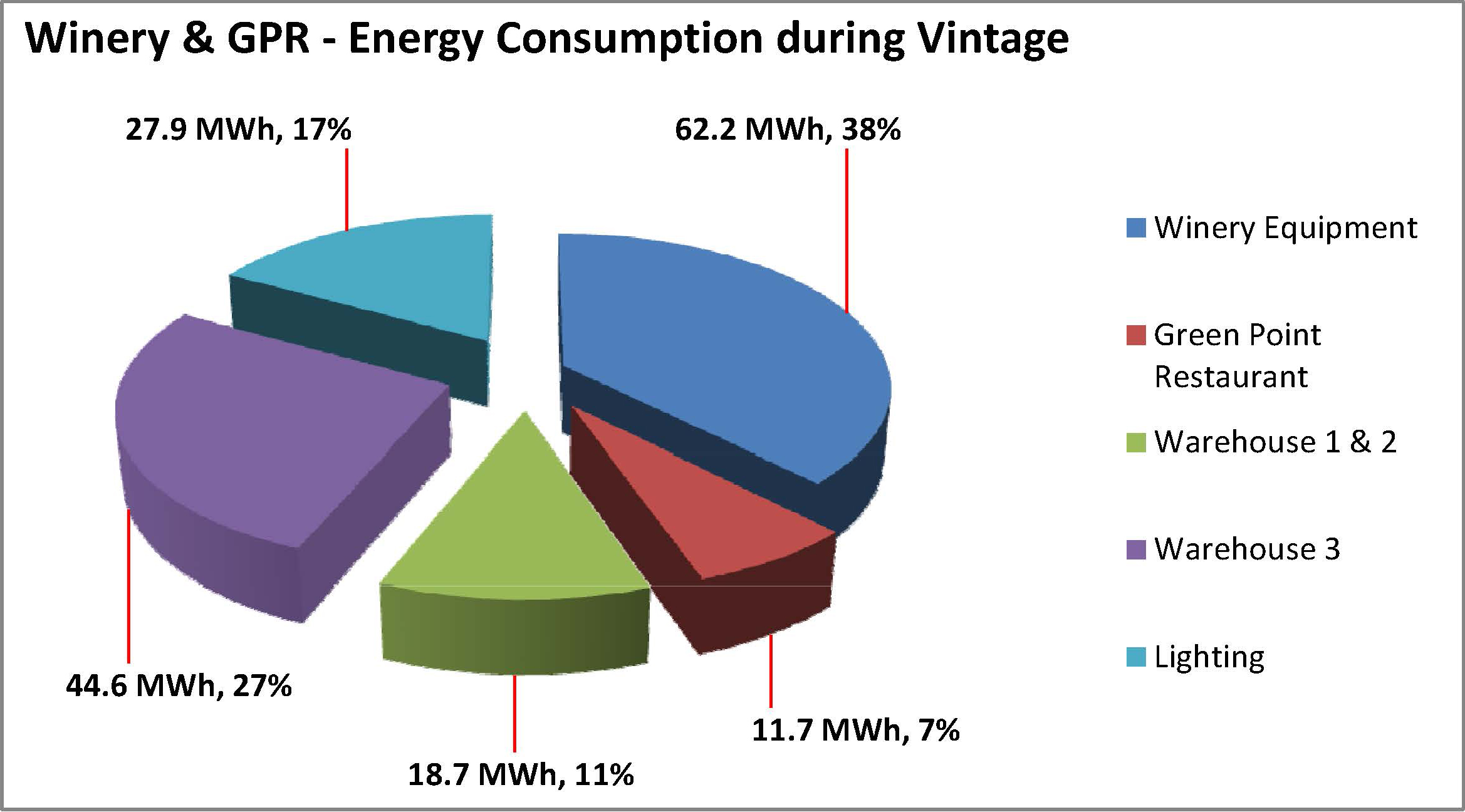 Energy Usage Analysis 2